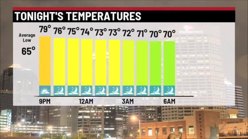 Wednesday overnight forecast